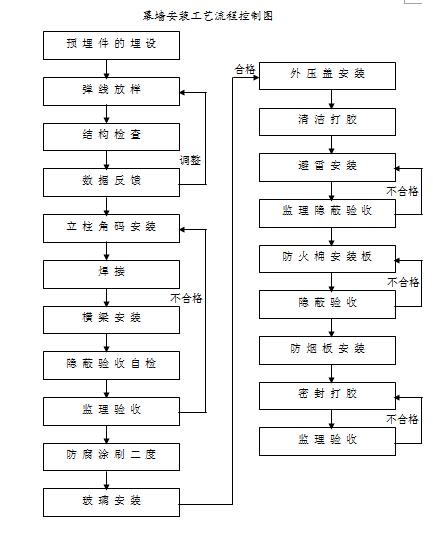 幕墙公司组织结构图