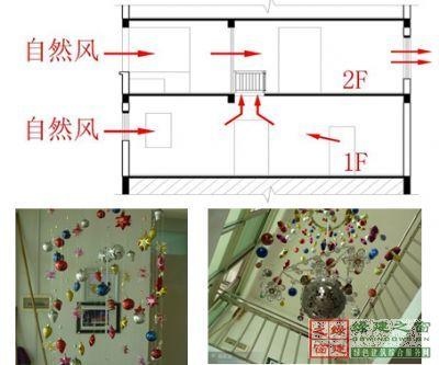 图2是自然通风系统导风墙楼房平面图,箭头的