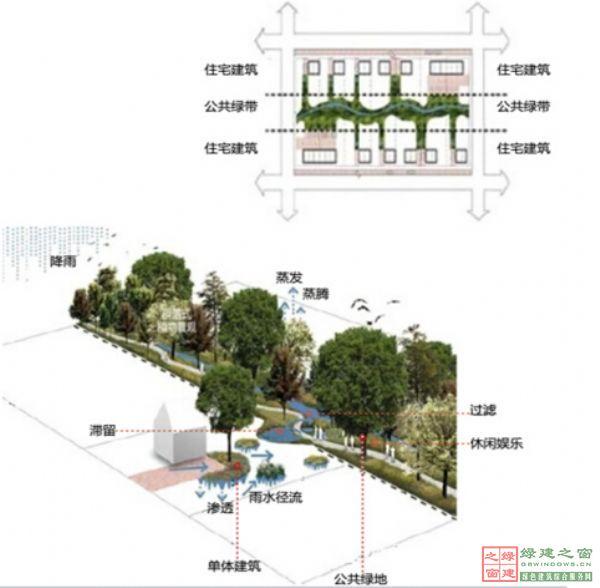 居住区道路与公共绿地的雨水管理.如图1所示