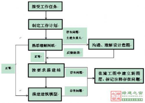 图6为bim设计深化土建工作流程