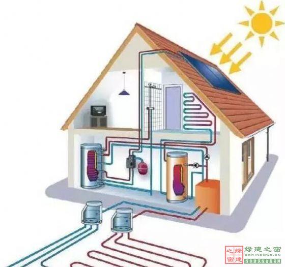 地源熱泵機組利用土壤或水體溫度冬季為12-22,溫度比環境空氣溫度高,熱泵循環的蒸發溫度提高,能效比也提高;土壤或水體溫度夏季為18-32,溫度比環境空氣溫度低,制冷系統冷凝溫度降低,使得冷卻效果好于風冷式和冷卻塔式,機組效率大大提高,可以節約30--40%的供熱制冷空調的運行費用,1KW的電能可以得到4KW以上的熱量或5KW以上冷量。    與鍋爐(電、燃料)供熱系統相比,鍋爐供熱只能將90%以上的電能或7090%的燃料內能為熱量,供用戶使用,因此地源熱泵要比電鍋爐加熱節省三分之二以上的電能
