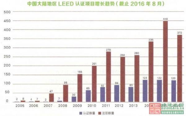 2016年绿建星标+LEED多认证已成绿色建筑发展新趋势