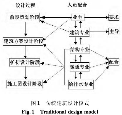 基于《绿色建筑评价标准》的绿色建筑设计流程优化