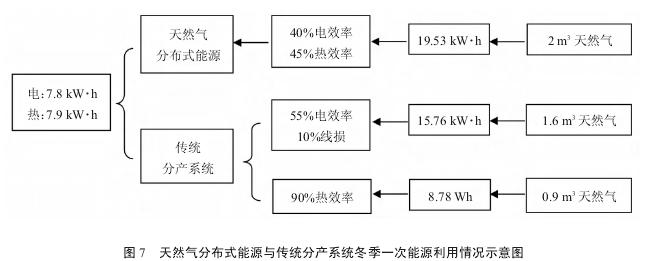 北京发展天然气分布式能源的利弊浅谈