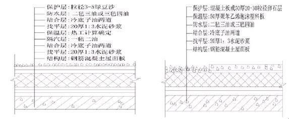 (1)正置式屋面(外保温屋顶)是将保温层设在结构层之上、防水层之下而形成封闭式保温层。这种屋面保温形式是把保温材料做在屋顶楼板的外侧,让屋顶的楼板受到保温层的保护而不至受到过大的温度应力。整个屋顶的热工性能能够得到保证,能够有效避免屋顶构造层内部的冷凝和结冻。屋面可上人使用。构造做法:通常做法是在楼板上设置绝热材料,在绝热材料外侧设置防水层和保护层。保温材料的厚度通过热工计算后应符合所在建筑热工分区的节能设计标准。   按照民用建筑节能设计标准和民用建筑热工设计规范的要求确定的屋顶隔热层,能够保证冬季