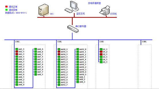 电力监控软件在淄博欧木特种纸业四期
