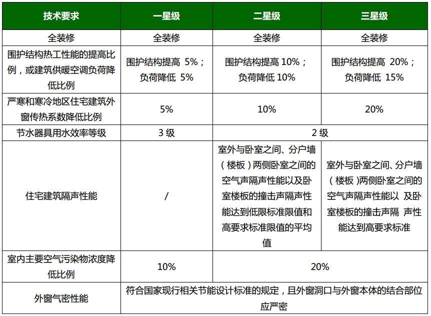 《绿色建筑评价标准》GB/T_50378-2019主要变化解读