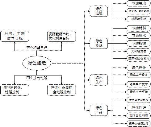 21 绿色建造技术的体系结构