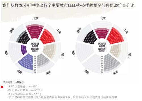 """仲量联行:""""政策+资本""""双重驱动,中国商业地产市场进入绿色投资时代"""